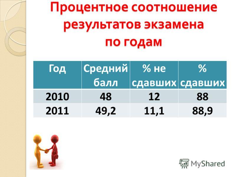 Процентное соотношение результатов экзамена по годам ГодСредний балл % не сдавших % сдавших 2010481288 201149,211,188,9