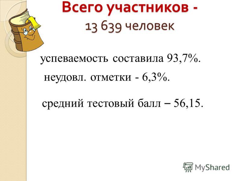 Всего участников - 13 639 человек успеваемость составила 93,7%. неудовл. отметки - 6,3%. средний тестовый балл – 56,15.
