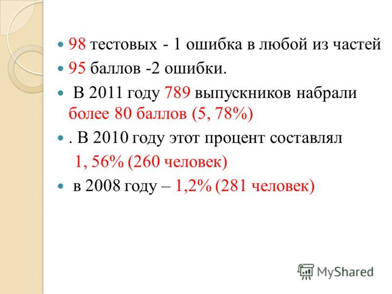 98 тестовых - 1 ошибка в любой из частей 95 баллов -2 ошибки. В 2011 году 789 выпускников набрали более 80 баллов (5, 78%). В 2010 году этот процент составлял 1, 56% (260 человек) в 2008 году – 1,2% (281 человек)