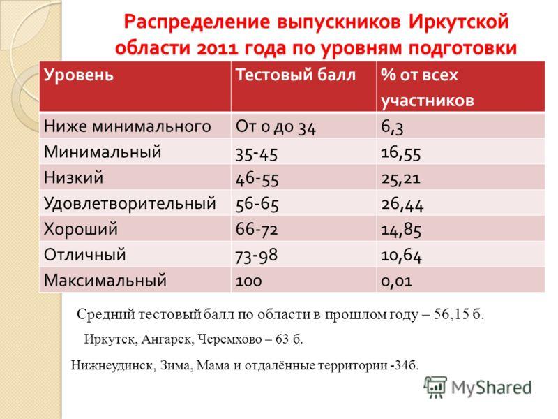 Распределение выпускников Иркутской области 2011 года по уровням подготовки УровеньТестовый балл % от всех участников Ниже минимальногоОт 0 до 346,3 Минимальный 35-4516,55 Низкий 46-5525,21 Удовлетворительный 56-6526,44 Хороший 66-7214,85 Отличный 73