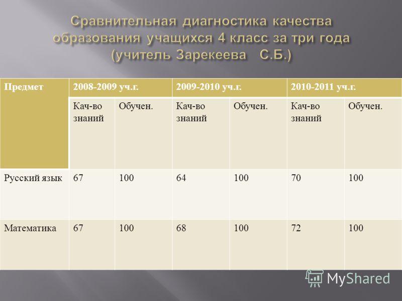 Результаты тестовых срезов по тексту МОСК Класс Русский язык МатематикаИстория % обуч % качестСр. балл % обуч % качестСр. балл % обуч % качест Ср. балл 4 класс 88,4593,494,270,53,7--- Зарекеева С. Б. 9 класс 100503,596,450,43,192,942,83,4 Тагандурдые