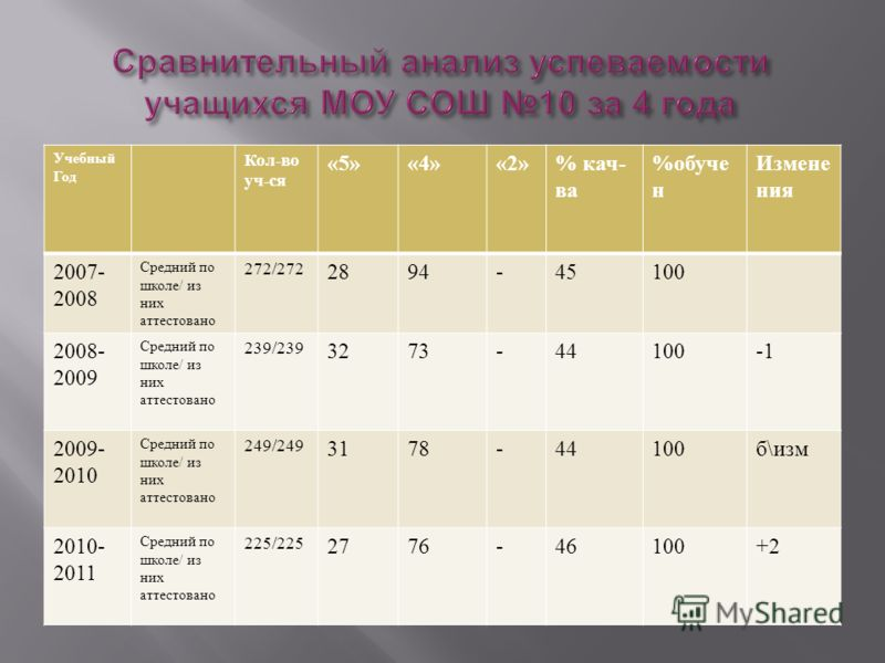 Учебный год Русский язык Математика % обучен. % кач - ва Средний балл % обучен.% кач - ва Средний балл 2007-2008100353,1100423,1 2008-2009100323,0100423,1 2009-2010100473,210047,23,1 2010-2011100473,4100603,4 изменения б \ изм.+12,8 Уч - ль Бакиева Б