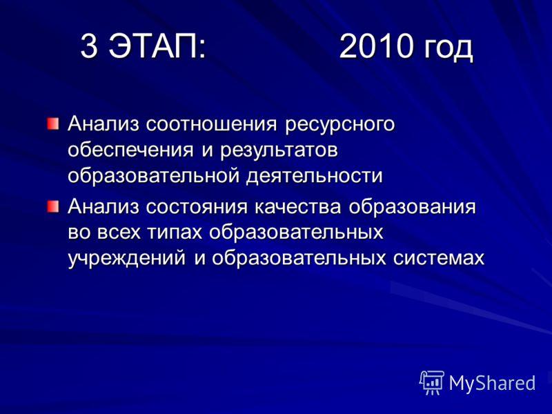 3 ЭТАП: 2010 год Анализ соотношения ресурсного обеспечения и результатов образовательной деятельности Анализ состояния качества образования во всех типах образовательных учреждений и образовательных системах
