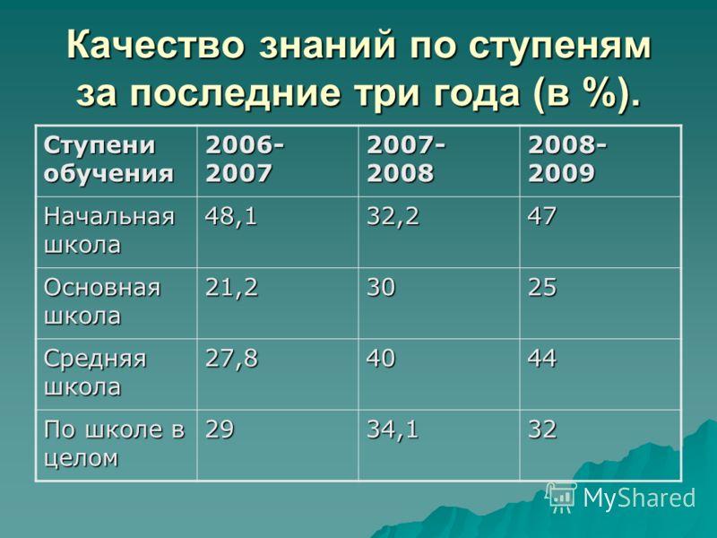 Качество знаний по ступеням за последние три года (в %). Ступени обучения 2006- 2007 2007- 2008 2008- 2009 Начальная школа 48,132,247 Основная школа 21,23025 Средняя школа 27,84044 По школе в целом 2934,132