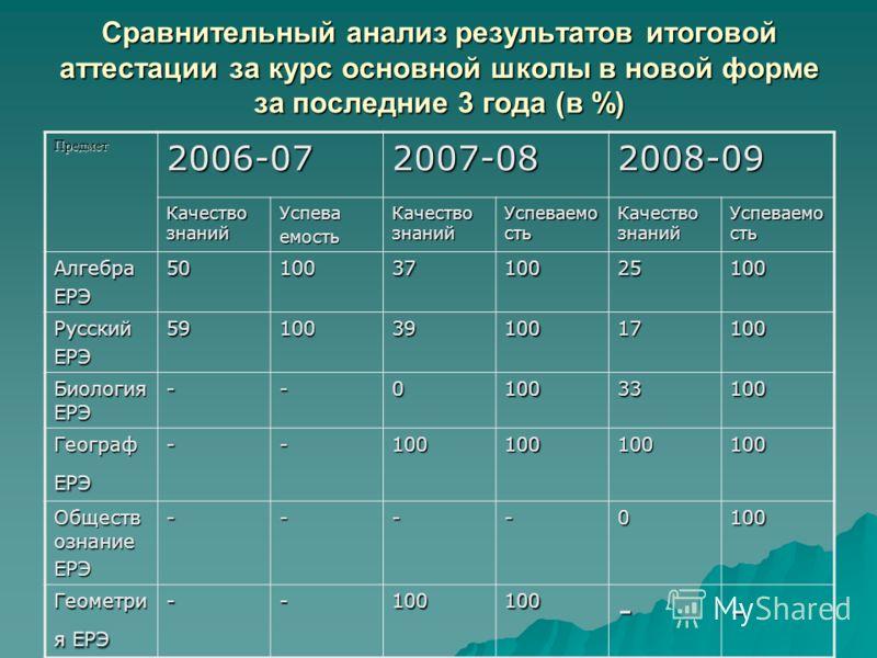 Сравнительный анализ результатов итоговой аттестации за курс основной школы в новой форме за последние 3 года (в %) Предмет2006-072007-082008-09 Качество знаний Успеваемость Успеваемо сть Качество знаний Успеваемо сть АлгебраЕРЭ501003710025100 Русски