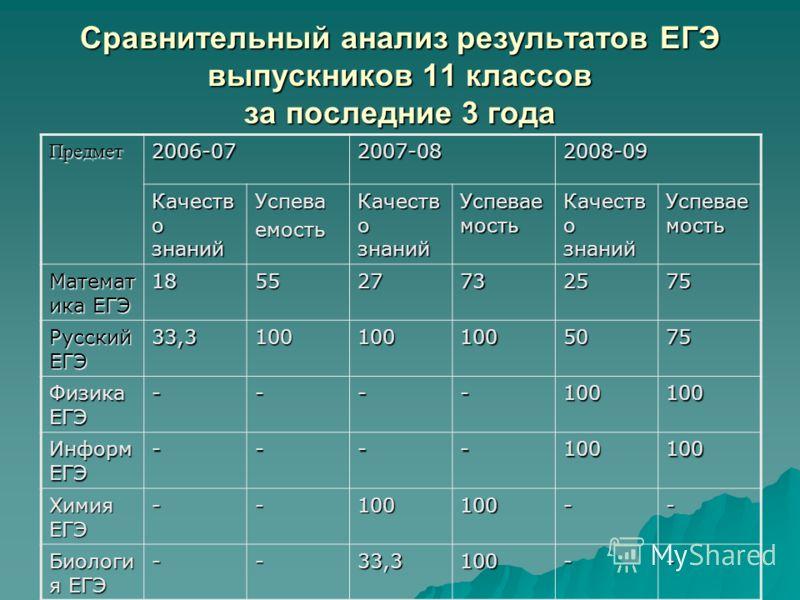 Сравнительный анализ результатов ЕГЭ выпускников 11 классов за последние 3 года Предмет2006-072007-082008-09 Качеств о знаний Успеваемость Успевае мость Качеств о знаний Успевае мость Математ ика ЕГЭ 185527732575 Русский ЕГЭ 33,31001001005075 Физика