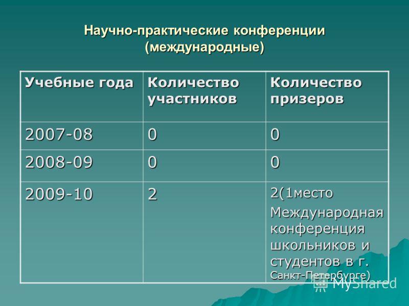 Научно-практические конференции (международные) Учебные года Количество участников Количество призеров 2007-0800 2008-0900 2009-1022(1место Международная конференция школьников и студентов в г. Санкт-Петербурге)