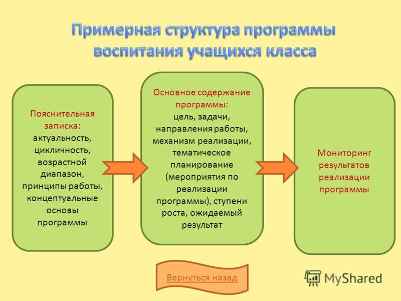 Пояснительная записка: актуальность, цикличность, возрастной диапазон, принципы работы, концептуальные основы программы Основное содержание программы: цель, задачи, направления работы, механизм реализации, тематическое планирование (мероприятия по ре