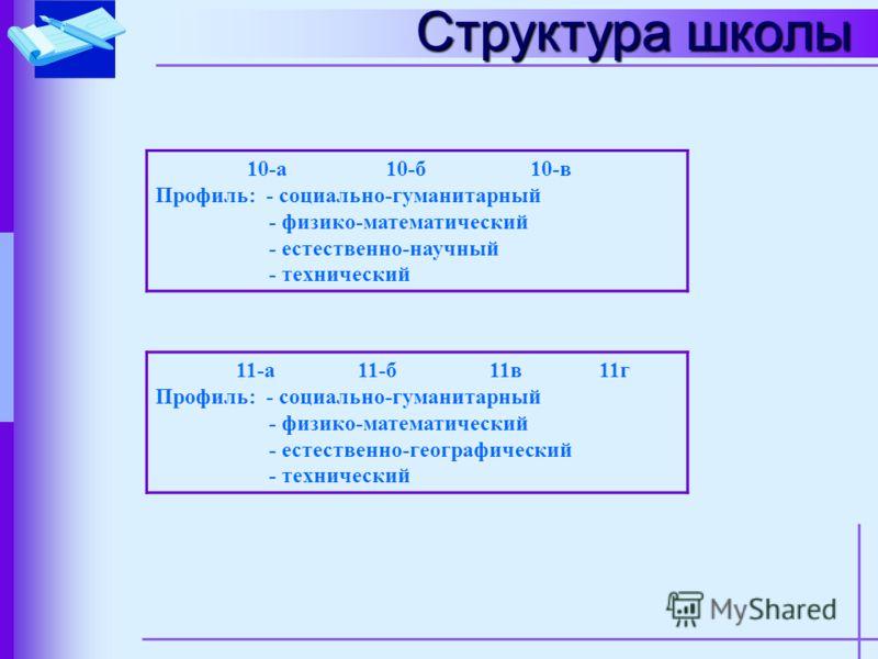 Структура школы 5-а спортивно- оздоровит 5-б спортивно- оздоровит 5-в спортивно- оздоровит 5-г5-д 6-а6-б6-в 7-а7-б7-в 8-а8-б8-в8-г 9-а р/с 9-б р/с 9-в р/с 9-г р/с 9-д9-е9-ж
