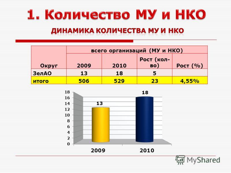 Округ всего организаций (МУ и НКО) 20092010 Рост (кол- во)Рост (%) ЗелАО13185 итого506529234,55%