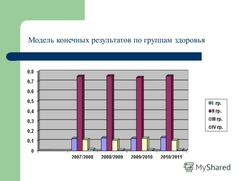Модель конечных результатов по группам здоровья
