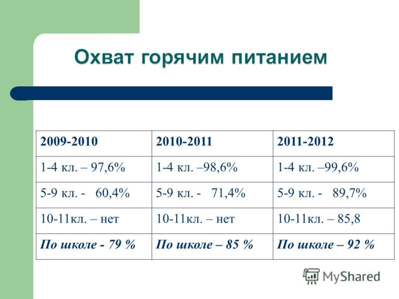 2009-20102010-20112011-2012 1-4 кл. – 97,6%1-4 кл. –98,6%1-4 кл. –99,6% 5-9 кл. - 60,4%5-9 кл. - 71,4%5-9 кл. - 89,7% 10-11кл. – нет 10-11кл. – 85,8 По школе - 79 %По школе – 85 %По школе – 92 %