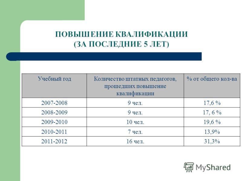 Учебный годКоличество штатных педагогов, прошедших повышение квалификации % от общего кол-ва 2007-20089 чел.17,6 % 2008-20099 чел.17, 6 % 2009-201010 чел.19,6 % 2010-20117 чел.13,9% 2011-201216 чел.31,3%