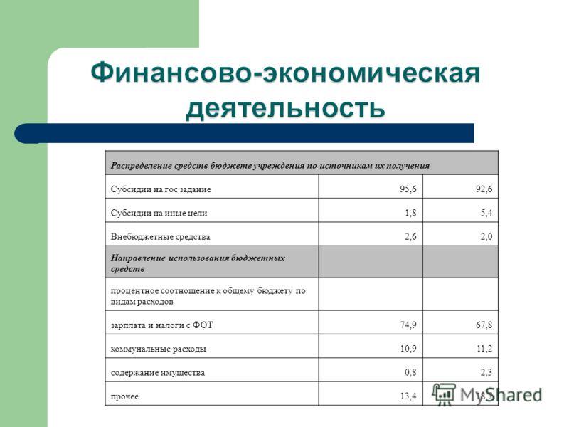 Распределение средств бюджете учреждения по источникам их получения Субсидии на гос задание95,692,6 Субсидии на иные цели1,85,4 Внебюджетные средства2,62,0 Направление использования бюджетных средств процентное соотношение к общему бюджету по видам р