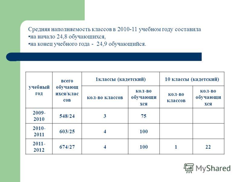 Средняя наполняемость классов в 2010-11 учебном году составила на начало 24,8 обучающихся, на конец учебного года - 24,9 обучающийся. учебный год всего обучающ ихся/клас сов 1классы (кадетский)10 классы (кадетский) кол-во классов кол-во обучающи хся