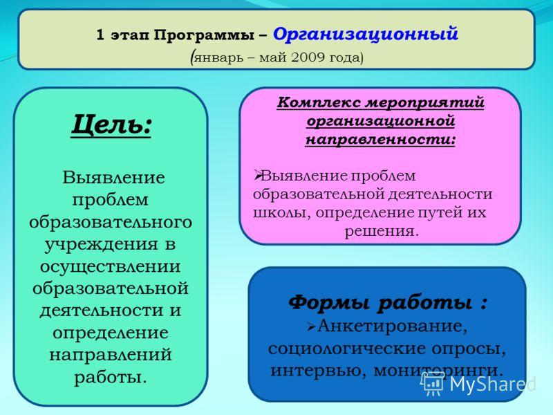 1 этап Программы – Организационный ( январь – май 2009 года) Цель: Выявление проблем образовательного учреждения в осуществлении образовательной деятельности и определение направлений работы. Комплекс мероприятий организационной направленности: Выявл