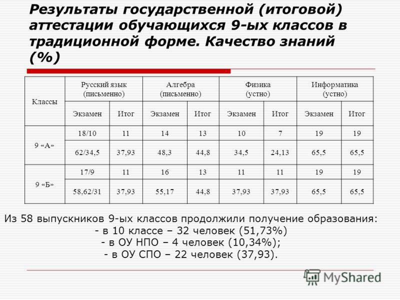 Результаты государственной (итоговой) аттестации обучающихся 9-ых классов в традиционной форме. Качество знаний (%) Классы Русский язык (письменно) Алгебра (письменно) Физика (устно) Информатика (устно) ЭкзаменИтогЭкзаменИтогЭкзаменИтогЭкзаменИтог 9