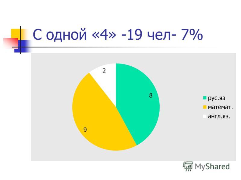 С одной «4» -19 чел- 7%