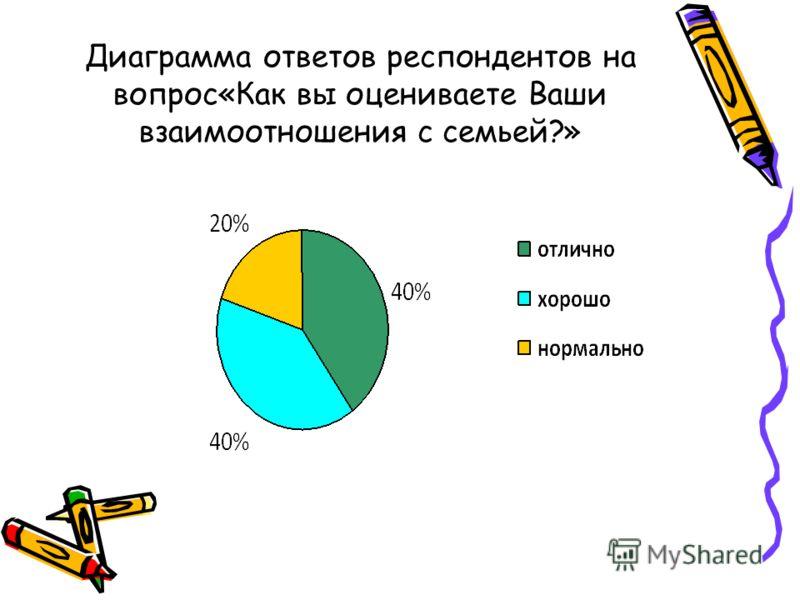 Диаграмма ответов респондентов на вопрос«Как вы оцениваете Ваши взаимоотношения с семьей?»
