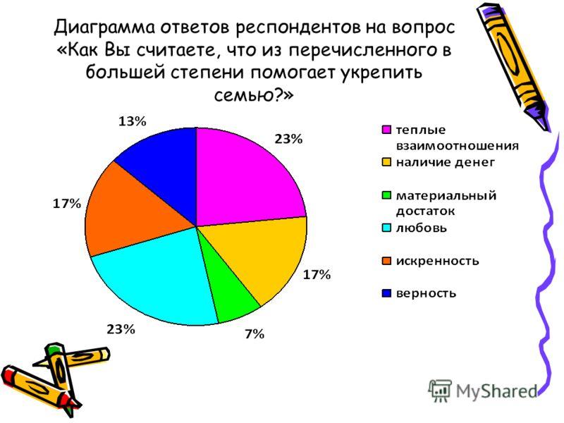 Диаграмма ответов респондентов на вопрос «Как Вы считаете, что из перечисленного в большей степени помогает укрепить семью?»