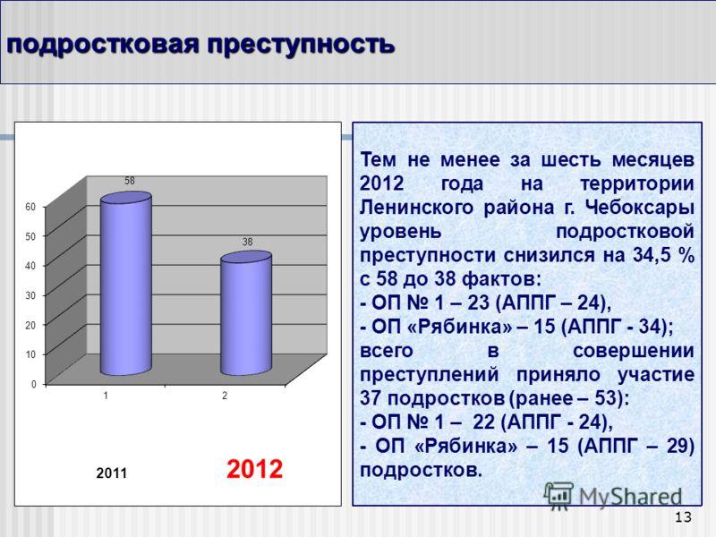 13 подростковая преступность Тем не менее за шесть месяцев 2012 года на территории Ленинского района г. Чебоксары уровень подростковой преступности снизился на 34,5 % с 58 до 38 фактов: - ОП 1 – 23 (АППГ – 24), - ОП «Рябинка» – 15 (АППГ - 34); всего