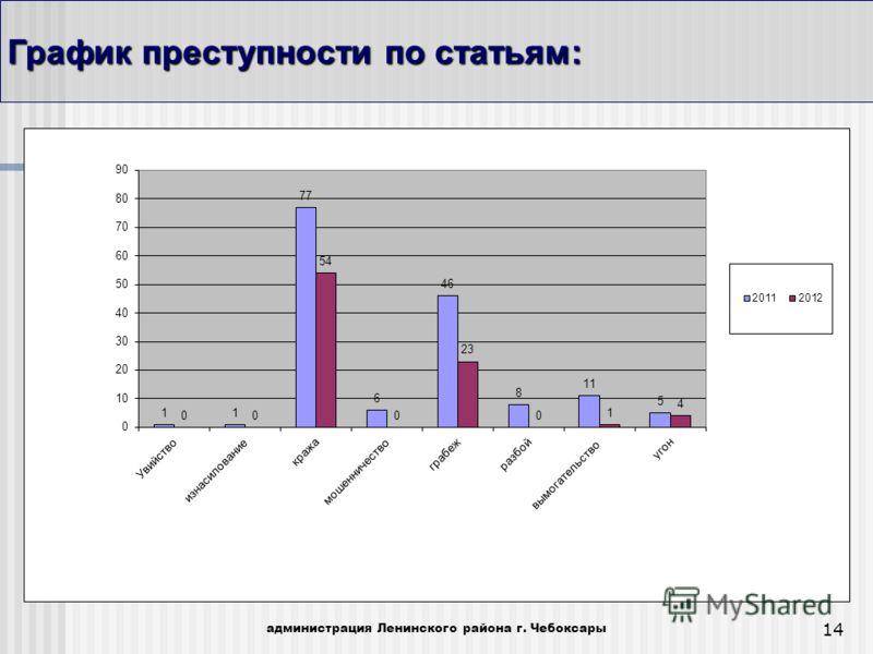 14 График преступности по статьям: администрация Ленинского района г. Чебоксары