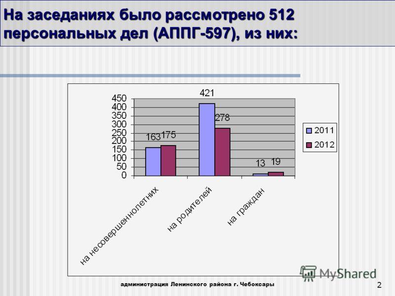 2 На заседаниях было рассмотрено 512 персональных дел (АППГ-597), из них: администрация Ленинского района г. Чебоксары