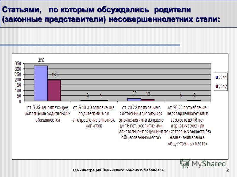 3 Статьями, по которым обсуждались родители (законные представители) несовершеннолетних стали: администрация Ленинского района г. Чебоксары