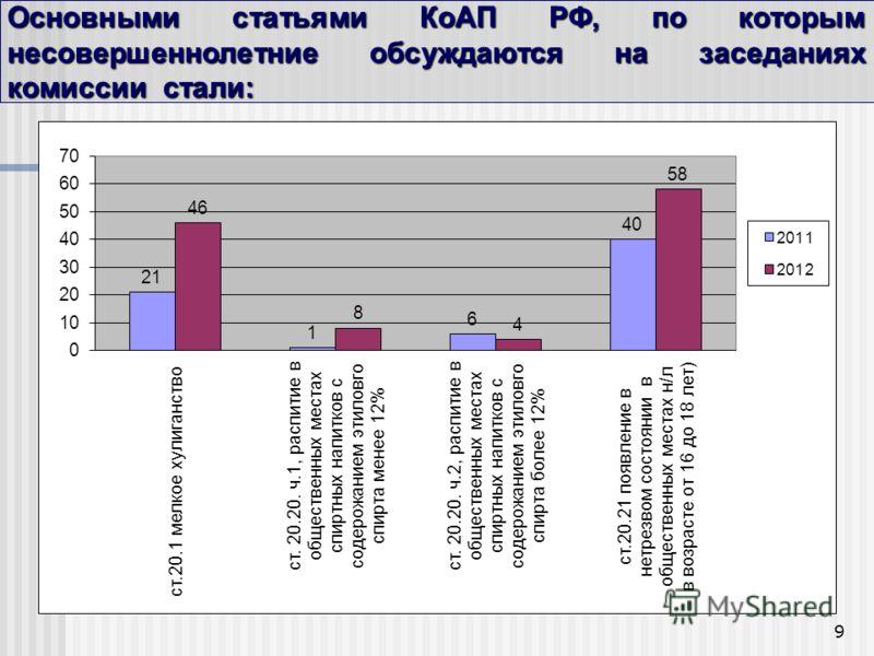 9 Основными статьями КоАП РФ, по которым несовершеннолетние обсуждаются на заседаниях комиссии стали: