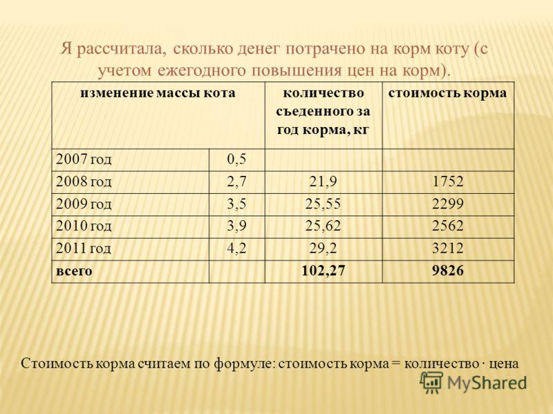 Я рассчитала, сколько денег потрачено на корм коту (с учетом ежегодного повышения цен на корм). Стоимость корма считаем по формуле: стоимость корма = количество · цена изменение массы котаколичество съеденного за год корма, кг стоимость корма 2007 го
