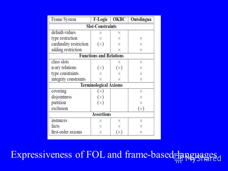 Expressiveness of FOL and frame-based languages
