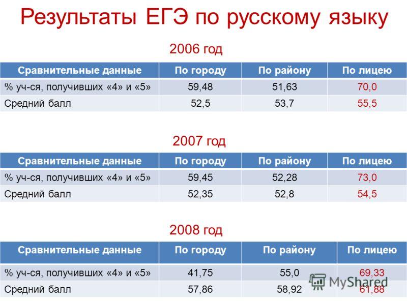 Результаты ЕГЭ по русскому языку 2006 год Сравнительные данныеПо городуПо районуПо лицею % уч-ся, получивших «4» и «5»59,4851,6370,0 Средний балл52,553,755,5 Сравнительные данныеПо городуПо районуПо лицею % уч-ся, получивших «4» и «5»59,4552,2873,0 С