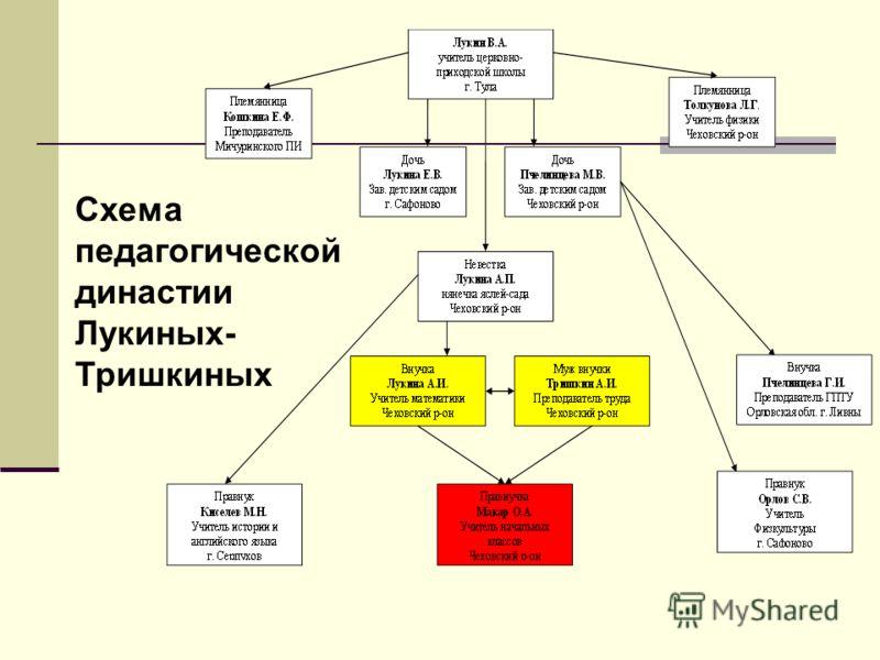 Схема педагогической династии Лукиных- Тришкиных