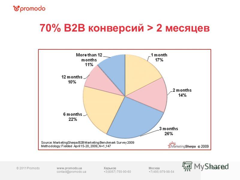 © 2011 Promodowww.promodo.ua contact@promodo.ua Харьков +3(8057) 755-90-60 Москва +7(495) 979-98-54 70% B2B конверсий > 2 месяцев 13 из 19