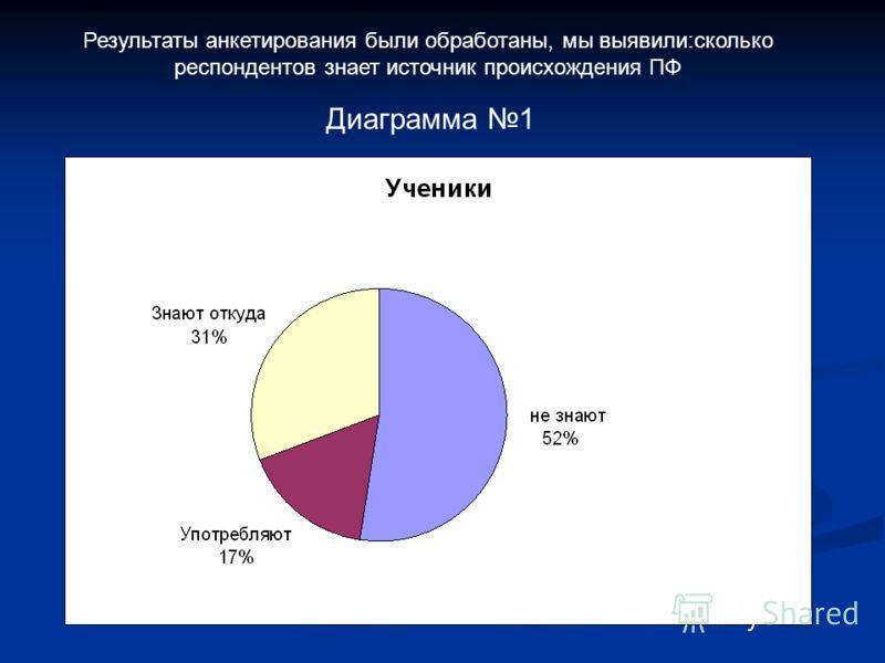 Результаты анкетирования были обработаны, мы выявили:сколько респондентов знает источник происхождения ПФ Диаграмма 1