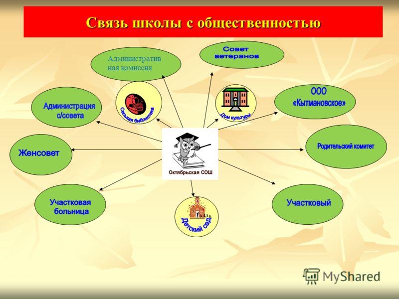 Административ ная комиссия Связь школы с общественностью