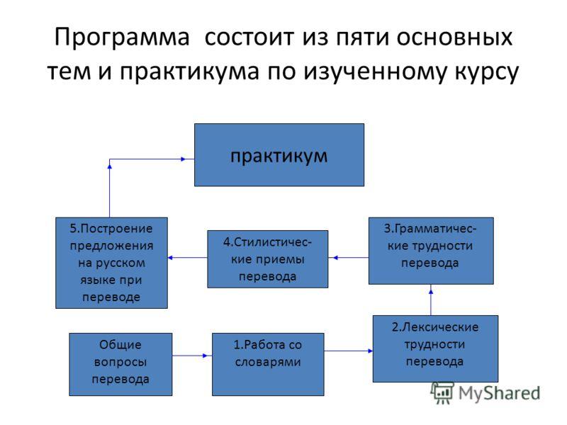Программа состоит из пяти основных тем и практикума по изученному курсу 1.Работа со словарями Общие вопросы перевода 2.Лексические трудности перевода 3.Грамматичес- кие трудности перевода 4.Стилистичес- кие приемы перевода 5.Построение предложения на