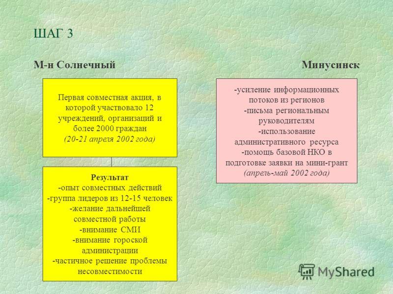 ШАГ 3 М-н СолнечныйМинусинск Первая совместная акция, в которой участвовало 12 учреждений, организаций и более 2000 граждан (20-21 апреля 2002 года) -усиление информационных потоков из регионов -письма региональным руководителям -использование админи