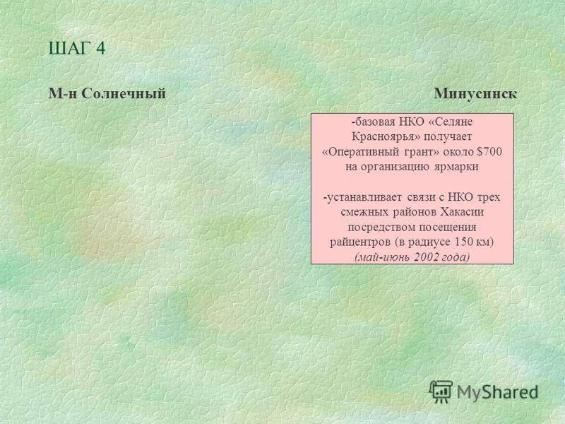ШАГ 4 М-н СолнечныйМинусинск -базовая НКО «Селяне Красноярья» получает «Оперативный грант» около $700 на организацию ярмарки -устанавливает связи с НКО трех смежных районов Хакасии посредством посещения райцентров (в радиусе 150 км) (май-июнь 2002 го