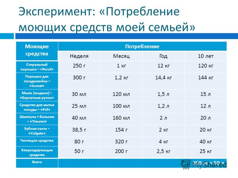 Эксперимент : « Потребление моющих средств моей семьей » Моющие средства Потребление НеделяМесяцГод 10 лет Стиральный порошок – «Persil» 250 г 1 кг 12 кг 120 кг Порошок для посудомойки – «Somat» 300 г 1,2 кг 14,4 кг 144 кг Мыло ( жидкое ) – « Бархатн