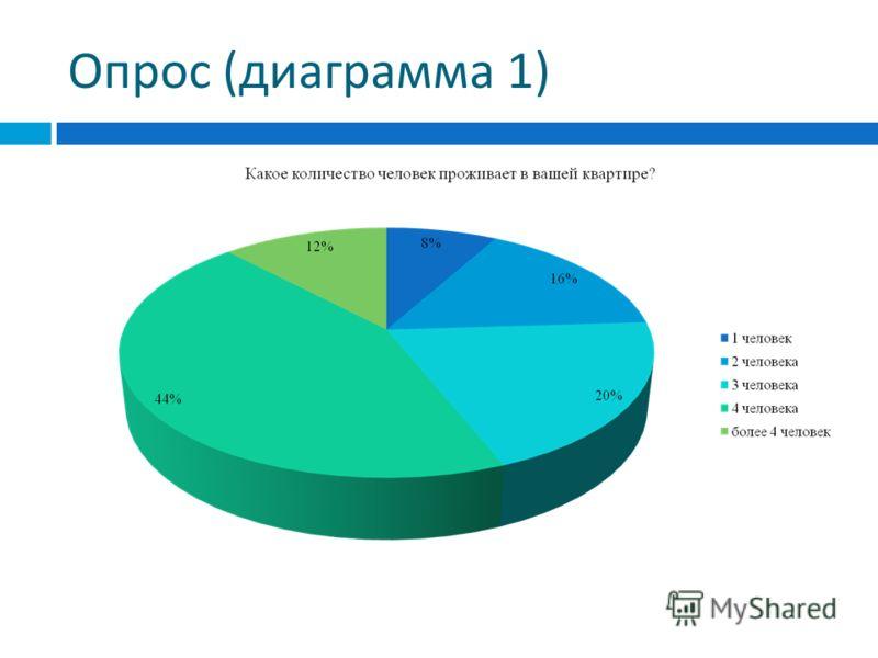 Опрос ( диаграмма 1)