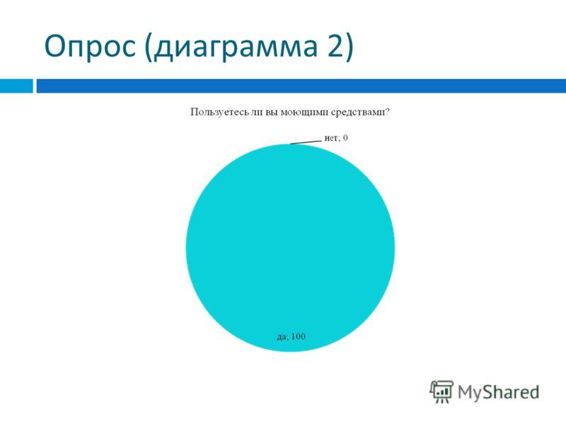 Опрос ( диаграмма 2)
