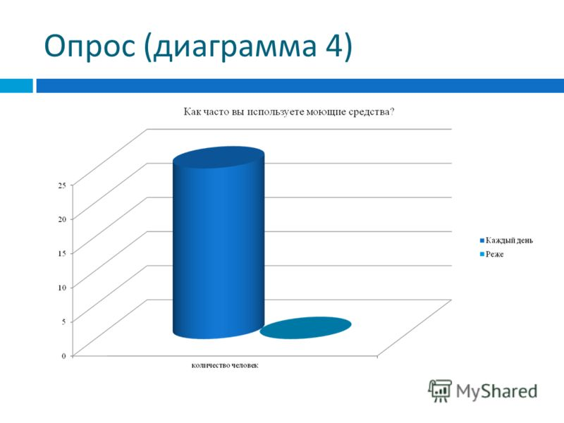 Опрос ( диаграмма 4)