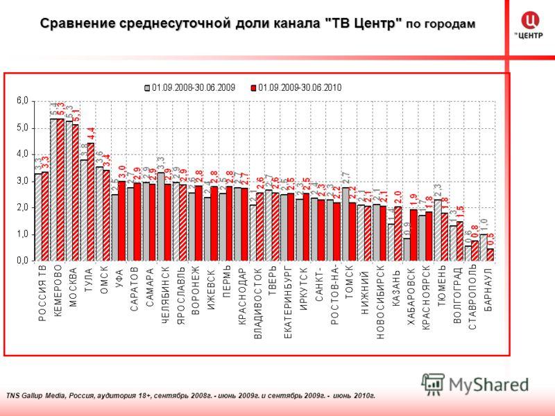 TNS Gallup Media, Россия, аудитория 18+, сентябрь 2008г. - июнь 2009г. и сентябрь 2009г. - июнь 2010г. Сравнение среднесуточной доли канала ТВ Центр по городам