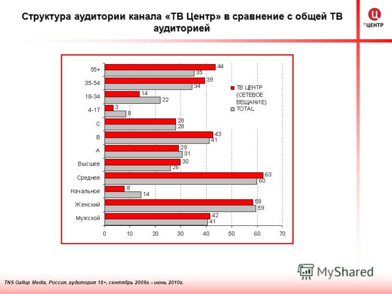 TNS Gallup Media, Россия, аудитория 18+, сентябрь 2009г. - июнь 2010г. Структура аудитории канала «ТВ Центр» в сравнение с общей ТВ аудиторией