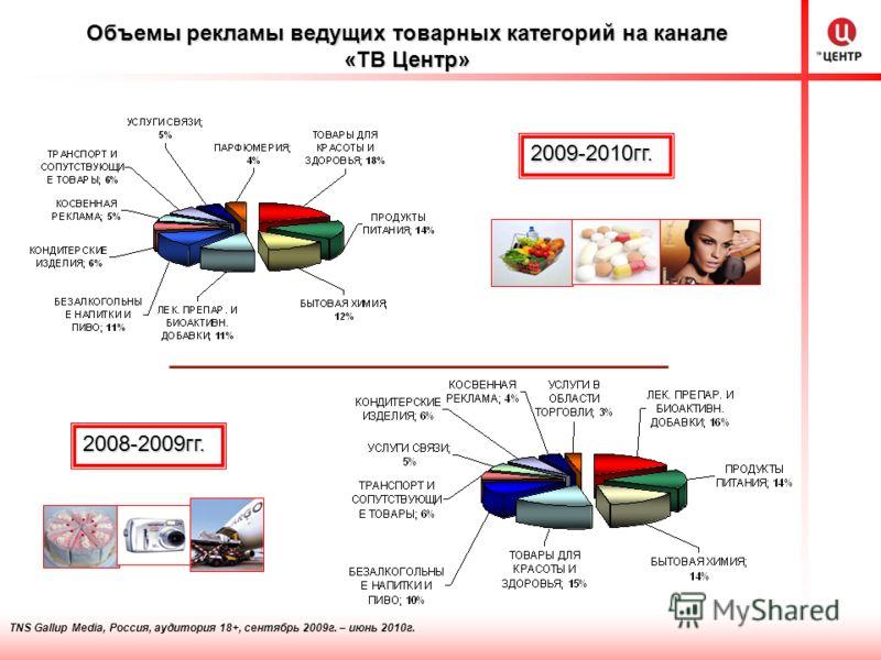 TNS Gallup Media, Россия, аудитория 18+, сентябрь 2009г. – июнь 2010г. Объемы рекламы ведущих товарных категорий на канале «ТВ Центр» 2009-2010гг. 2008-2009гг.