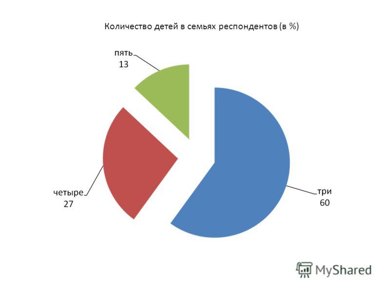 Количество детей в семьях респондентов (в %)