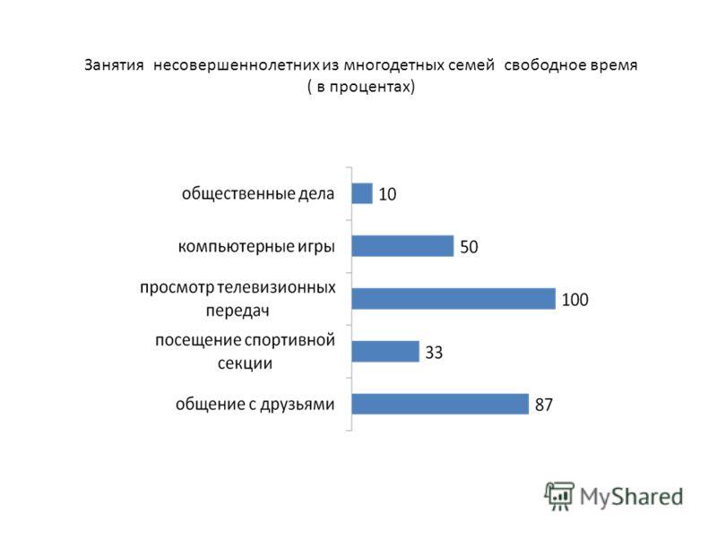 Занятия несовершеннолетних из многодетных семей свободное время ( в процентах)