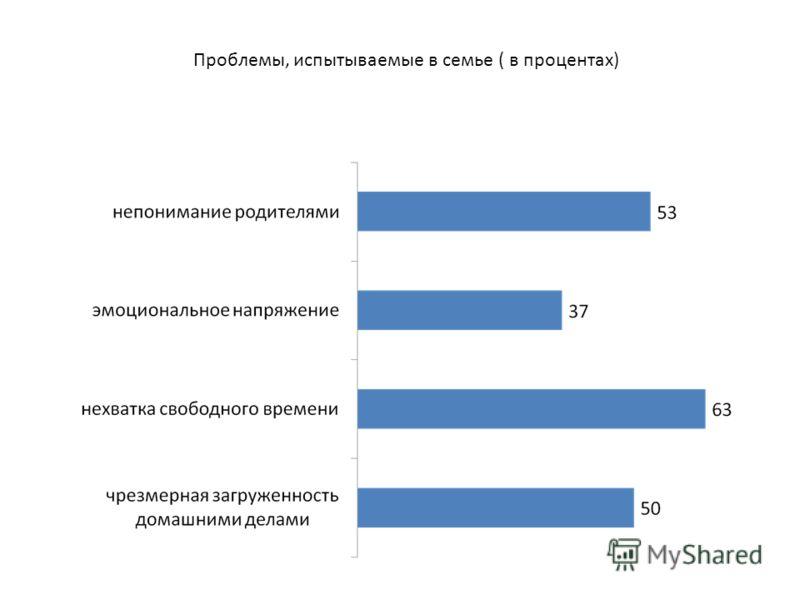 Проблемы, испытываемые в семье ( в процентах)