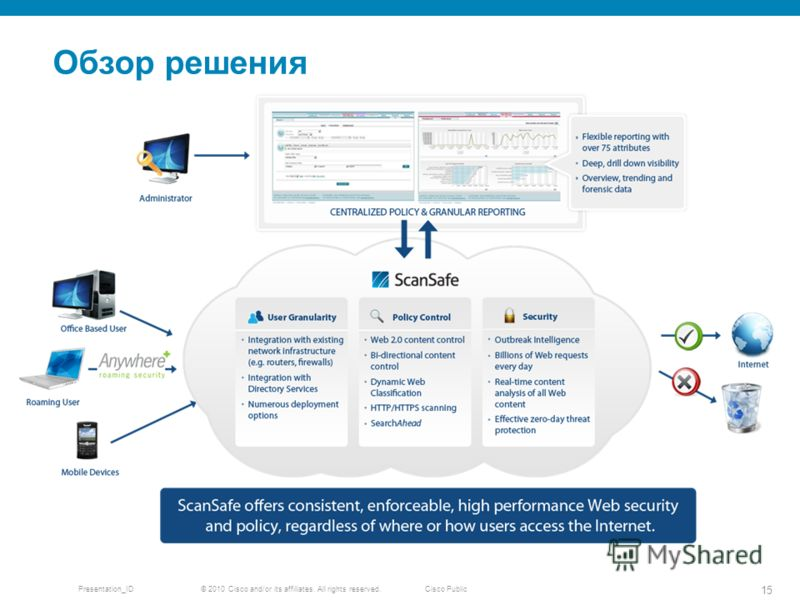 © 2010 Cisco and/or its affiliates. All rights reserved. Presentation_ID 15 Cisco Public Обзор решения